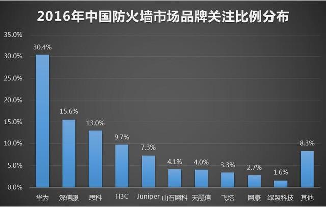 2016年中国防火墙市场年度数据研究报告