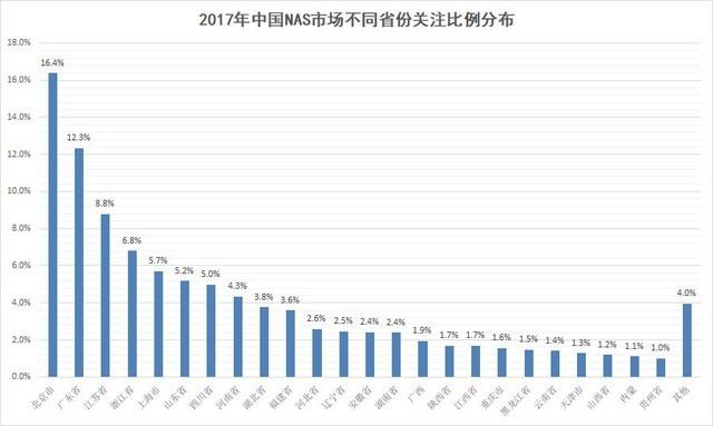 2017年中国NAS市场研究报告