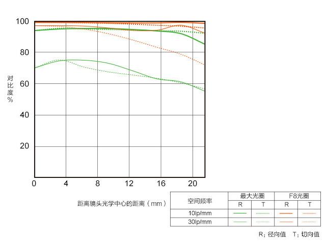 人像大光圈 索尼FE 85mm F1.8镜头评测
