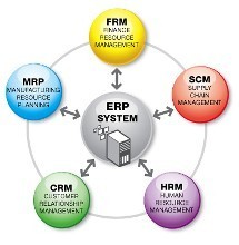 IBM制造行业  ERP/SCM集成解决方案