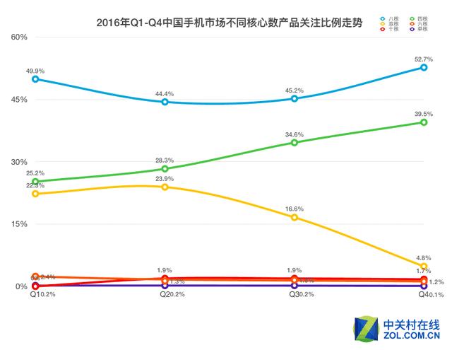 消费升级 产品为王 2016手机市场报告
