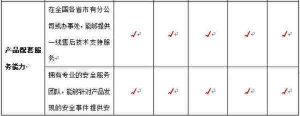 中国Web安全产品究竟哪家强?