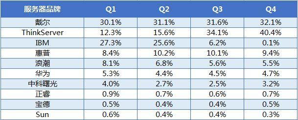 2016年中国x86服务器市场产品调研