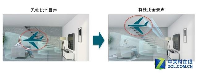 杜比全景声!索尼旗舰HT-ST5000回音壁发布