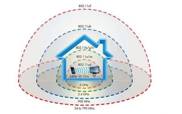 802.11ad被intel放弃 无线VR将何去何从
