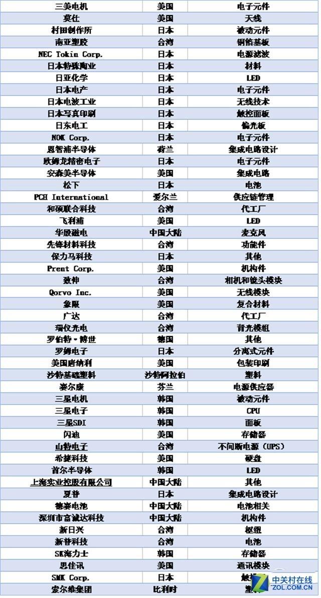 解密苹果供应商Top200:中国企业占2成