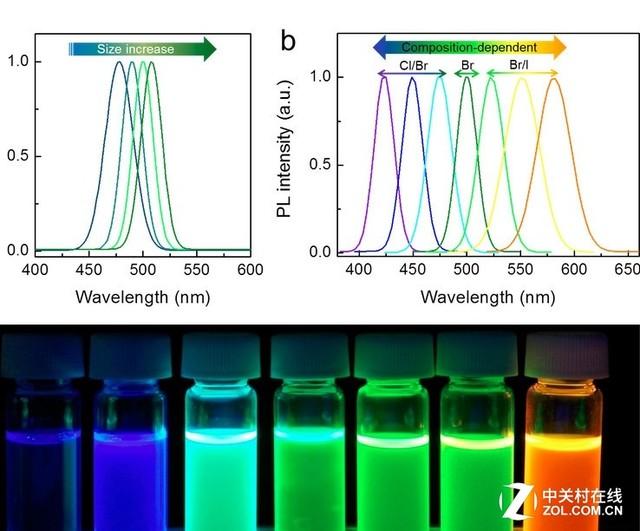 量子点/OLED/激光 这三种电视谁最靠谱?
