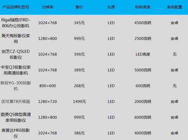 击穿底线 8款千元级LED投影机横评预告