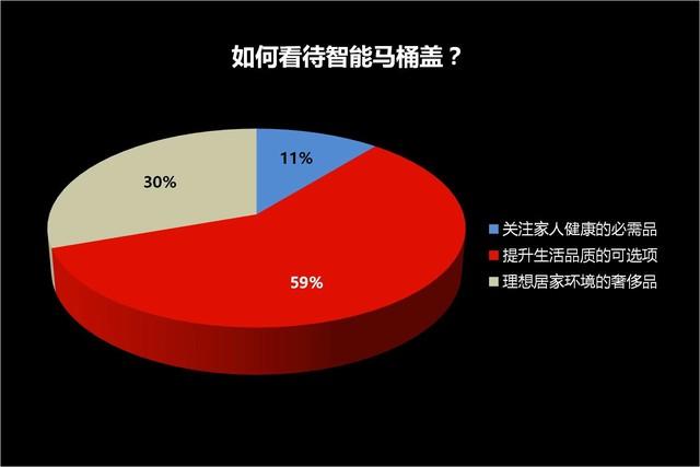 73%的人考虑购买 智能马桶盖调查结果很意外