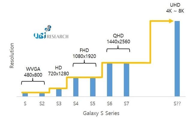 720p到2K条用3年 叁星S8将飙升4K分辨比值