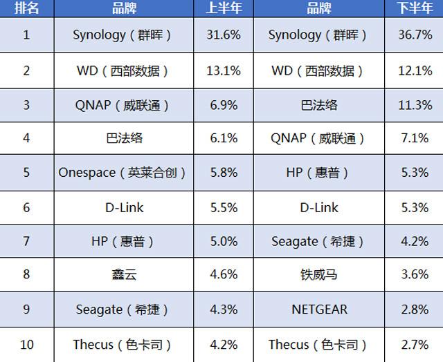 2016年中国消费及SMB NAS市场产品调研