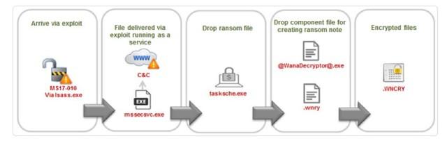 WannaCry勒索病毒升级 周一如何安全开工