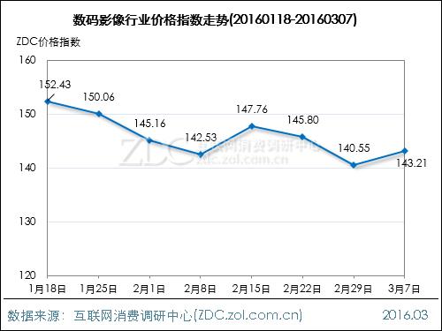数码影像行业价格指数走势(2016.03.07)