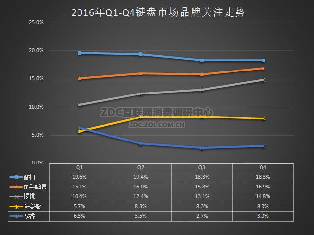 产品才是硬实力 2016键盘市场调研报告