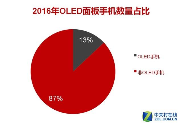 OLED手机占比达13% 2017年看涨飙到25%