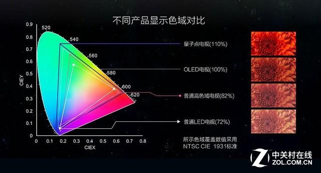 从4K到HDR 电影放映技术这几年有何突破
