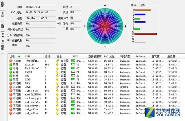 无线信号强度为80% 通过使用专业的无线信号测试软件WirelessMon测试后,必虎智能路由器的无线信号强度成绩已经展现在大家眼前。在距离A点30m左右的B点,必虎智能路由器的无线信号强度为88%;在有普通墙体+木门的阻隔的C点,必虎智能路由器的无线信号强度为90%;在有承重墙+铁门的阻隔的D点,必虎智能路由器的无线信号强度为80%。从测试结果上来看,无论是穿墙还是远距离覆盖,都难不倒必虎智能路由器。