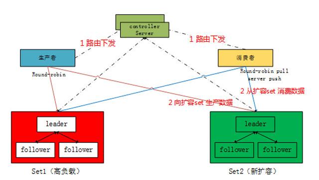 腾讯云分布式高可靠消息队列CMQ架构实践