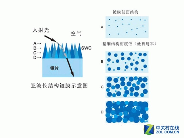 鍍膜的奧秘 佳能SWC/ASC鍍膜技術解析