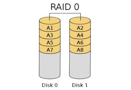 MAIWO存储学堂:RAID技术的起源和发展!