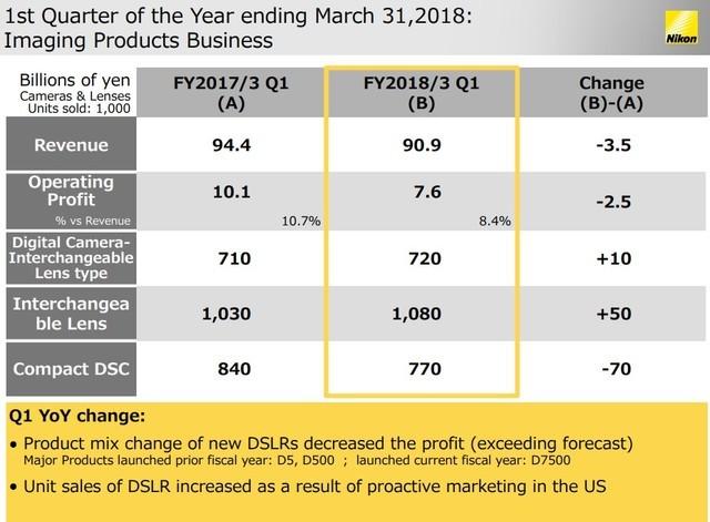 销量和利润上涨 尼康公布一季度财报