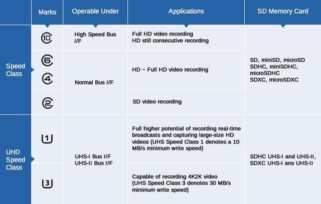 天硕UHS -ⅡSD卡领跑4K时代