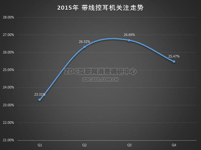 2015-2016年中国耳机市场研究年度报告