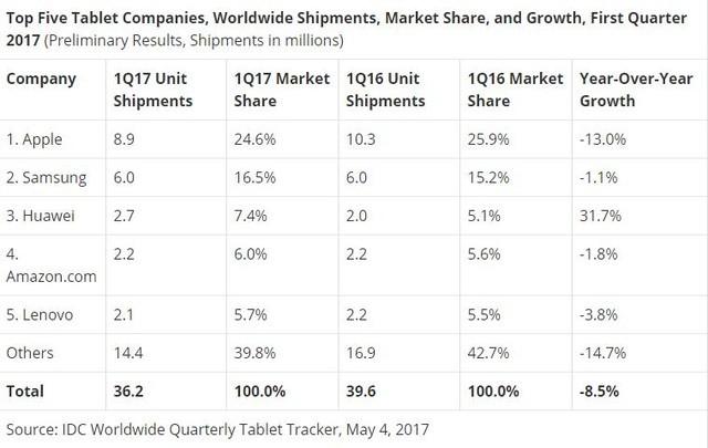 IDC:Q2全球平板下滑3.4% 销量iPad仍No1