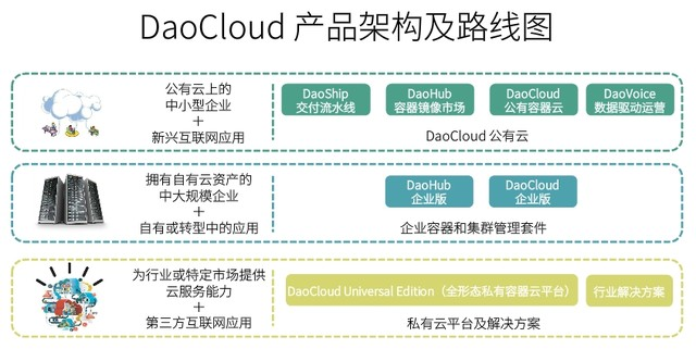 数据驱动创新 阿里联合创始人领投DaoCloud