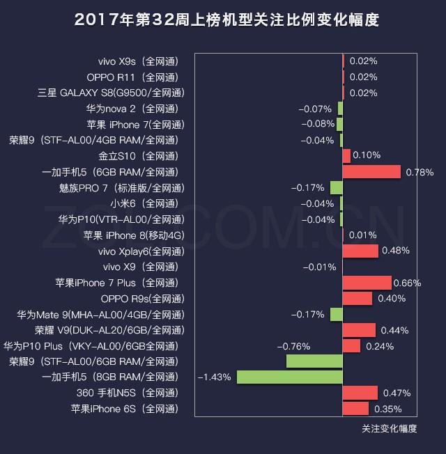 32周手机排行榜评:前三甲稳/老旗舰上榜