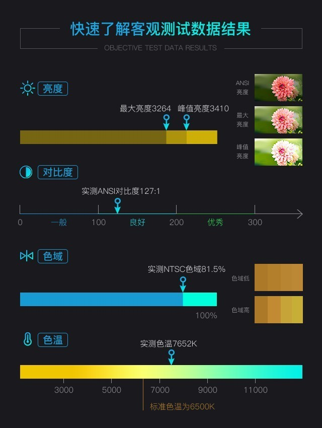 明星产品再升级 极米A1PRO激光电视评测
