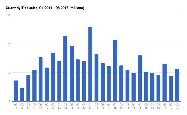 苹果 iPad 自13年首度销量超过去年同期