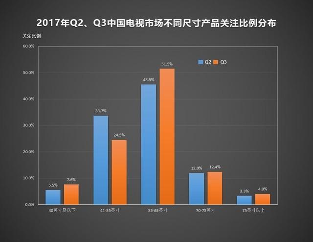 2017第三季度ZDC报告