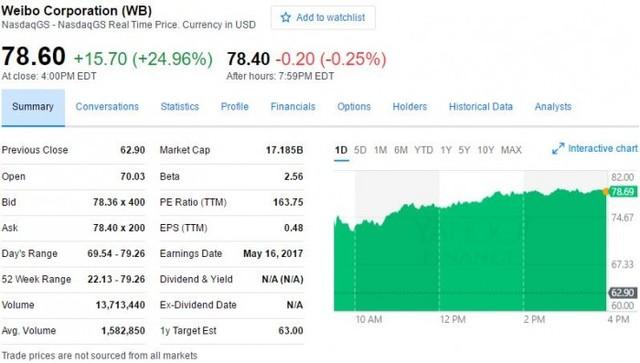 微博月活跃用户达3.4亿 市值达171亿美元