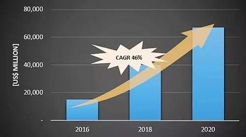 OLED面板市场增长 今年将达150亿美元