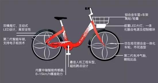全新共享单车问世:租电池秒变电动车
