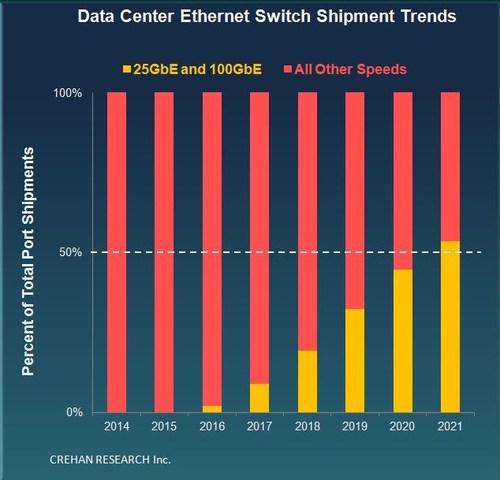 25GbE/100GbE交换机4年后成数据中心主流