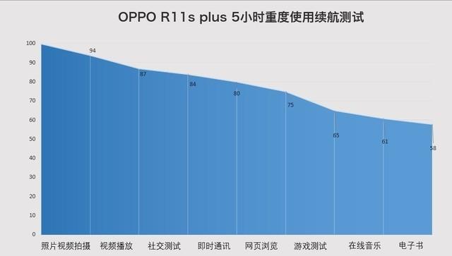 OPPO R11s Plus评测:吃鸡手游新掌机