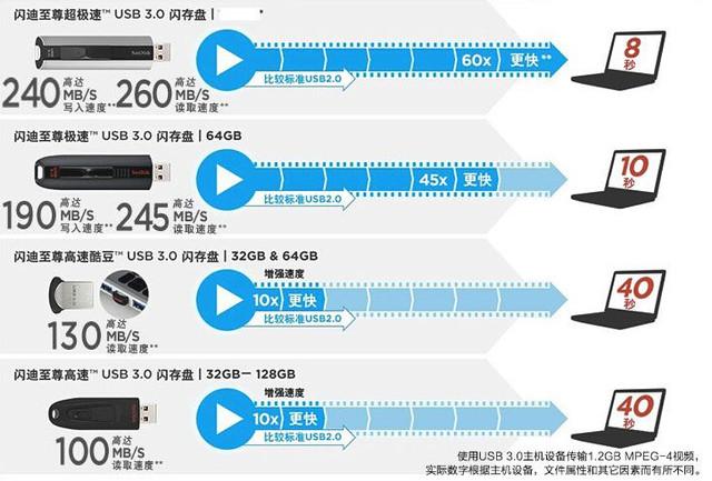 11.11买存储设备几大错误认知