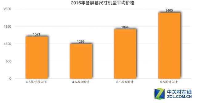ZDC 2016年度手机报告:千元机濒临消失