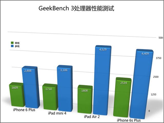 低调中悄然升级 国行iPad mini 4评测