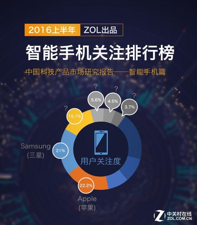 2016上半年中国智能手机产品市场研究报告(全文)