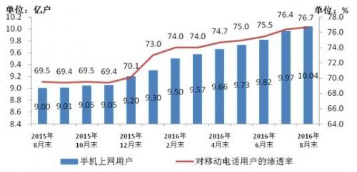 4G成主流 8月数据显示4G用户数达6.6亿