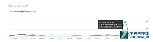 V社封4万作弊玩家 仅在夏促结束第二天