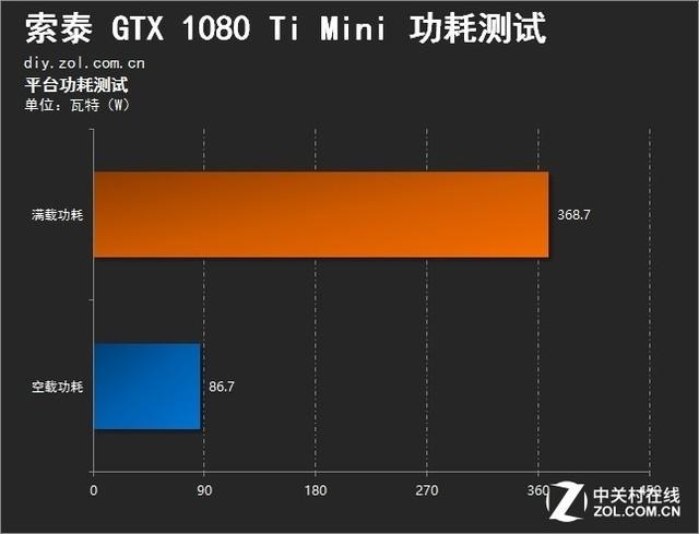 小身材大能量 索泰GTX 1080 Ti Mini评测
