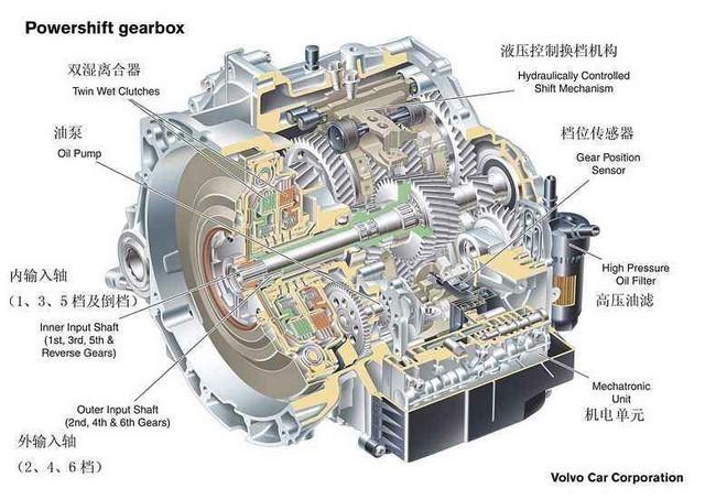 沃尔沃Powershift 湿式双离合变速箱结构图 *湿式双离合 湿式双离合是指双离合器为一大一小2组同轴安装在一起的多片式离合器,它们都被安装在一个充满液压油的密闭油腔里,因此湿式离合器结构有着更好的调节能力和优异的热熔性,它能够传递比较大的扭矩。
