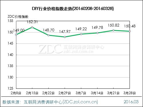 DIY行业价格指数走势(2016.03.28)