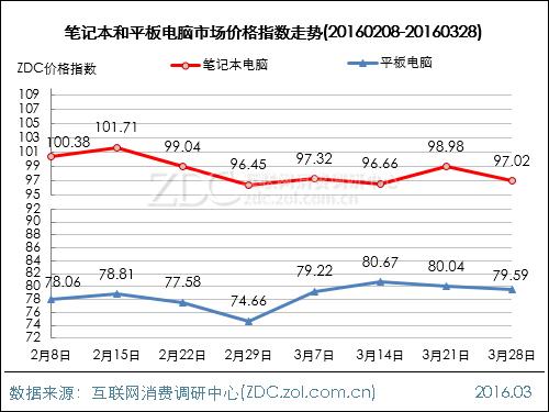 电脑整机行业价格指数走势(2016.03.28)