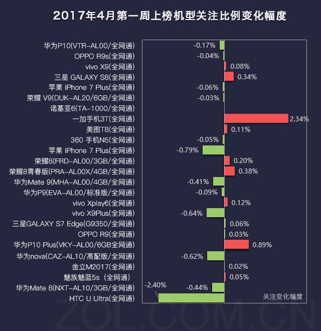 手机榜评:一加3T大涨 HTC U Ultra大降