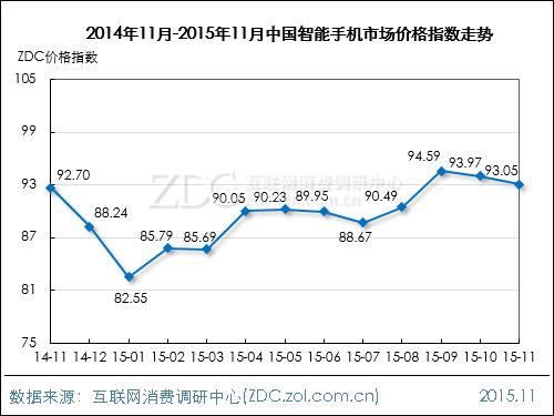 2015年11月中国手机市场价格指数走势